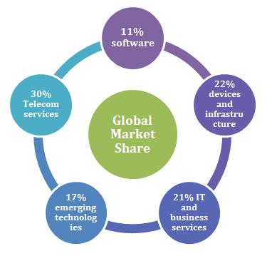 IT Training, IT Certifications, Online IT Courses, IT